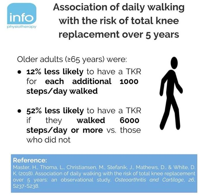 "❇️ ""Regular participation in physical activity, such as walking ≥6000 steps/day, reduces the risk of functional limitation in people"